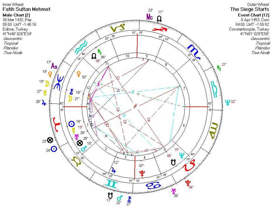 astrological chart for 1453: the conquest of constantinople